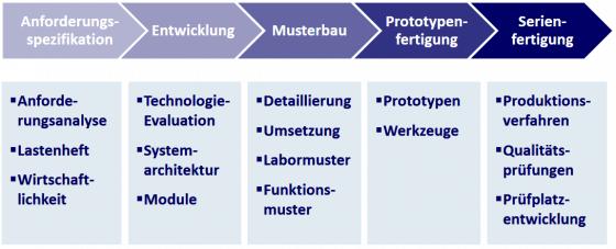 Phasen des Produktentwicklungsprozess