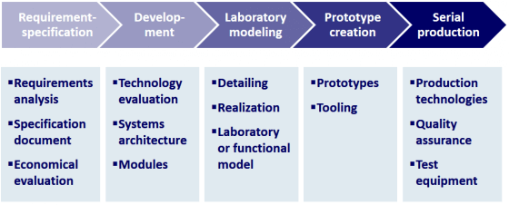 phases of the product development process