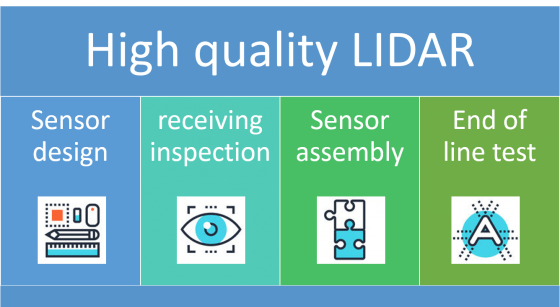 Quality factors for lidar systems