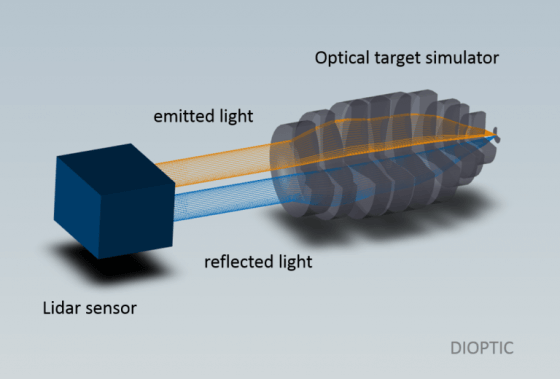 optical systems can be used to build compact range testing systems lidar sensors