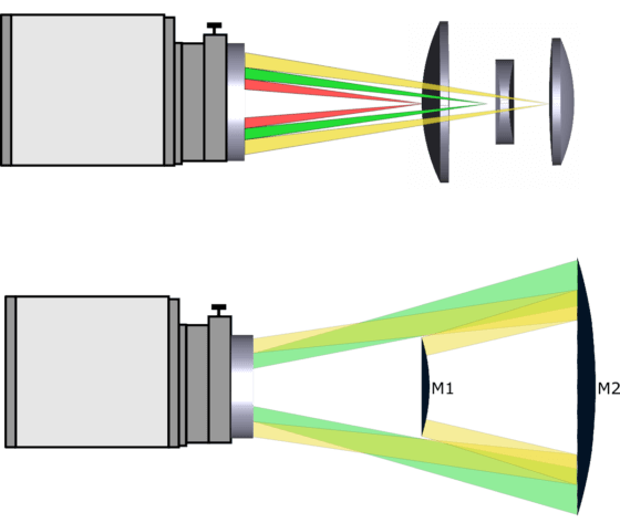 Schematic representation of the precision alignment for objectives and reflecting telescopes