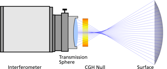 Interferometer with transmission sphere and CGH Null