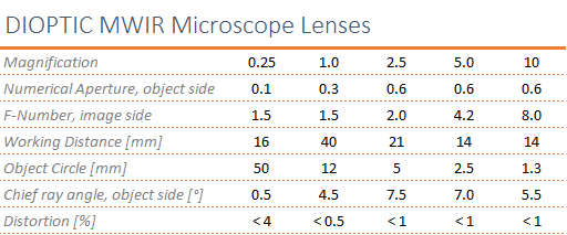Overview of the specifications of the infrared microscope objectives