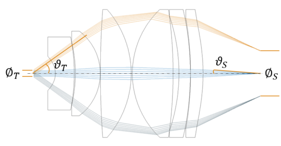 Schematischer Aufbau eines Konoskops mit relevanten Größen der Étendue.