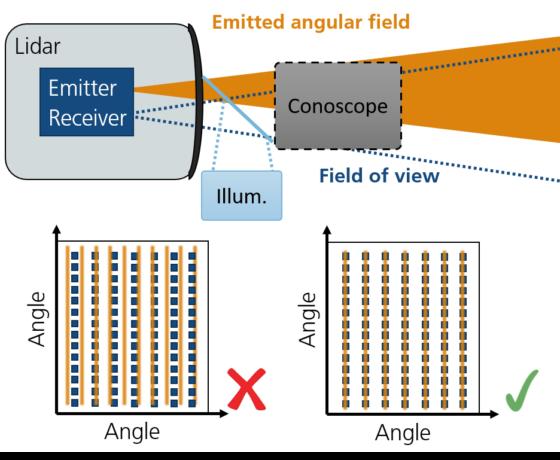 Überprüfung der LIDAR Transceiver Ausrichtung mit Hilfe eines Konoskops und einem geeigneten Beleuchtungskonzept.